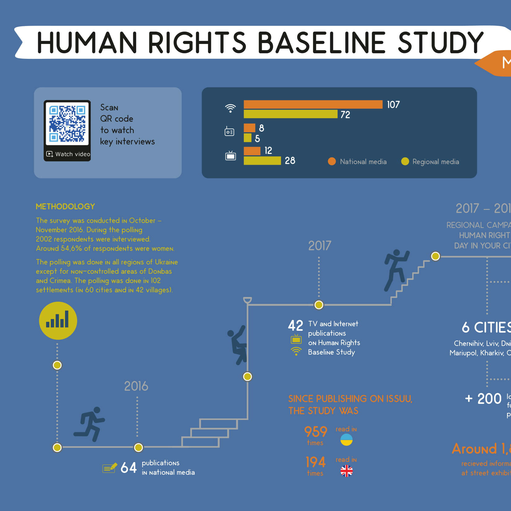 Human Rights on the Streets of Your City Campaign: Infographics