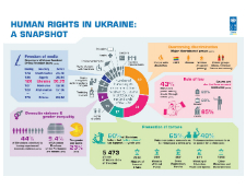 Human Rights in Ukraine